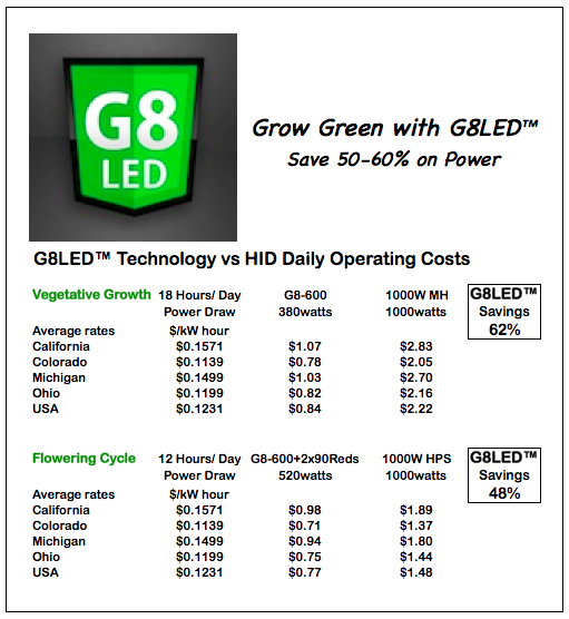 Led Vs Mh Grow Lights Decoratingspecial Com