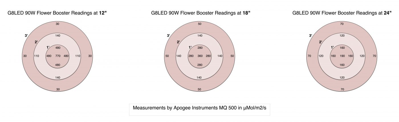 PPFD PAR G8LED Flower Booster