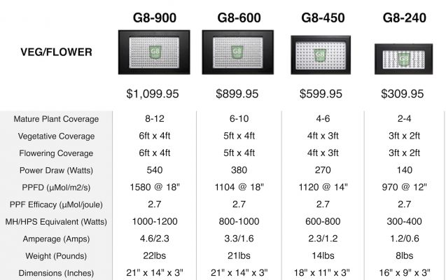 G8LED PPFD PAR Specifications